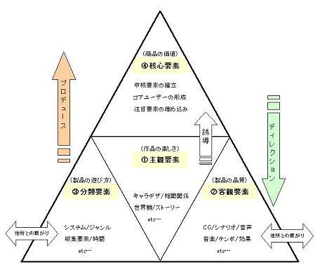 ゲームの構成要素/社内資料
